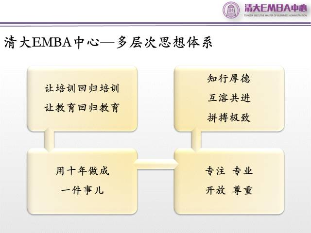 清大?工商管理(EMBA)总裁导师班课程纪实